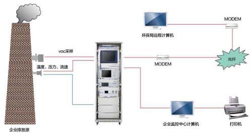 VOCS在线监测系统特点及使用要求有哪些?