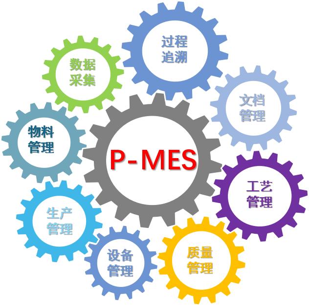 对于企业来说如何正确选择MES系统?