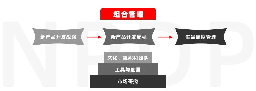 如何选择新产品开发管理培训公司?