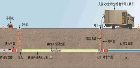 影响南京紫外光固化修复效果的因素有哪些