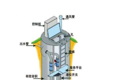 装修监理告诉您公共装修中污水提升泵站设计项目