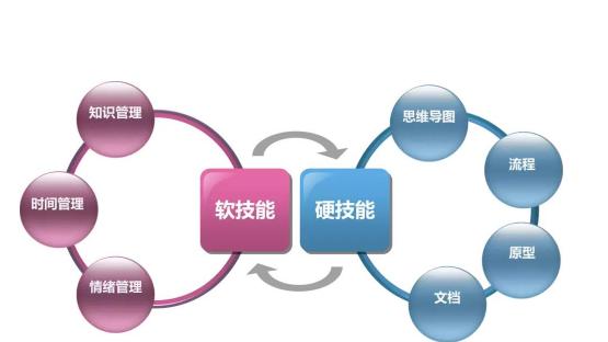 NPDP资格认证推荐几种战略思维