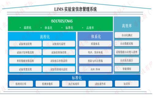 LIMS系统为什么好用