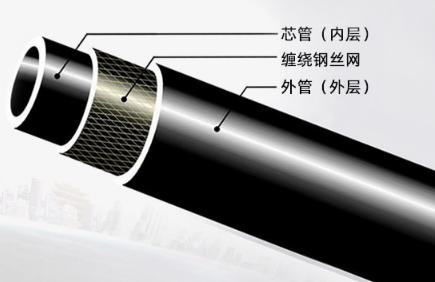 钢丝网骨架管批发公司介绍:钢丝网骨架管的应用领域