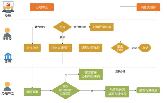 政协提案系统4.png