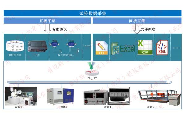 实验室数据采集系统2.jpg