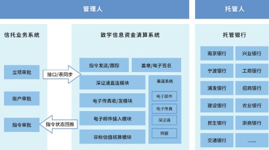 资产托管系统 1.png