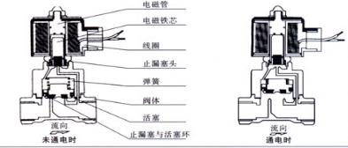 蒸汽电磁阀.png